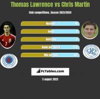 Thomas Lawrence vs Chris Martin h2h player stats