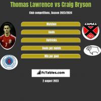 Thomas Lawrence vs Craig Bryson h2h player stats