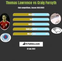 Thomas Lawrence vs Craig Forsyth h2h player stats