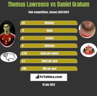 Thomas Lawrence vs Daniel Graham h2h player stats