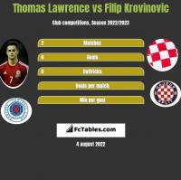 Thomas Lawrence vs Filip Krovinovic h2h player stats