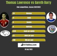 Thomas Lawrence vs Gareth Barry h2h player stats