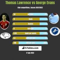 Thomas Lawrence vs George Evans h2h player stats