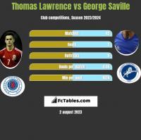 Thomas Lawrence vs George Saville h2h player stats