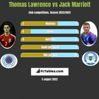Thomas Lawrence vs Jack Marriott h2h player stats