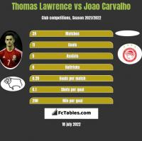 Thomas Lawrence vs Joao Carvalho h2h player stats