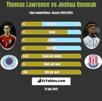Thomas Lawrence vs Joshua Onomah h2h player stats