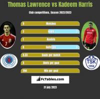 Thomas Lawrence vs Kadeem Harris h2h player stats