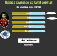 Thomas Lawrence vs Kamil Jozwiak h2h player stats