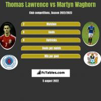 Thomas Lawrence vs Martyn Waghorn h2h player stats