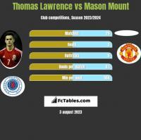 Thomas Lawrence vs Mason Mount h2h player stats