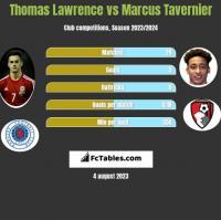 Thomas Lawrence vs Marcus Tavernier h2h player stats