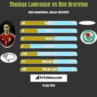 Thomas Lawrence vs Ben Brereton h2h player stats