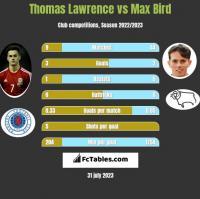 Thomas Lawrence vs Max Bird h2h player stats