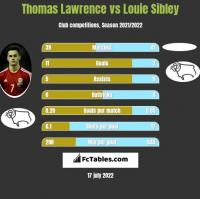 Thomas Lawrence vs Louie Sibley h2h player stats