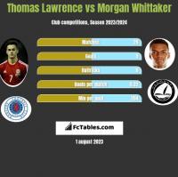 Thomas Lawrence vs Morgan Whittaker h2h player stats