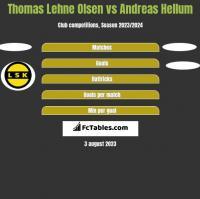 Thomas Lehne Olsen vs Andreas Hellum h2h player stats