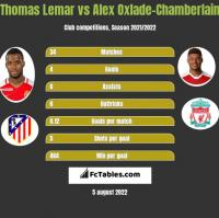Thomas Lemar vs Alex Oxlade-Chamberlain h2h player stats
