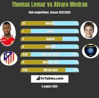 Thomas Lemar vs Alvaro Medran h2h player stats