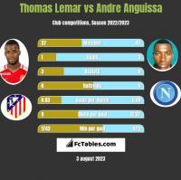 Thomas Lemar vs Andre Anguissa h2h player stats