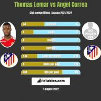 Thomas Lemar vs Angel Correa h2h player stats