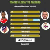 Thomas Lemar vs Antonito h2h player stats