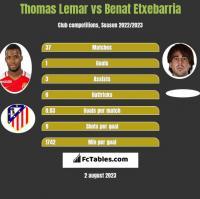 Thomas Lemar vs Benat Etxebarria h2h player stats