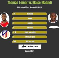 Thomas Lemar vs Blaise Matuidi h2h player stats