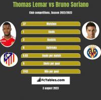 Thomas Lemar vs Bruno Soriano h2h player stats