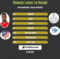 Thomas Lemar vs Burgui h2h player stats