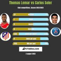 Thomas Lemar vs Carlos Soler h2h player stats