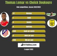 Thomas Lemar vs Cheick Doukoure h2h player stats