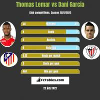 Thomas Lemar vs Dani Garcia h2h player stats