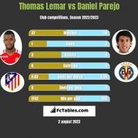 Thomas Lemar vs Daniel Parejo h2h player stats