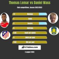 Thomas Lemar vs Daniel Wass h2h player stats