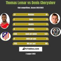 Thomas Lemar vs Denis Cheryshev h2h player stats