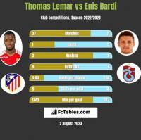 Thomas Lemar vs Enis Bardi h2h player stats