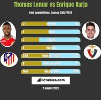 Thomas Lemar vs Enrique Barja h2h player stats