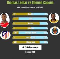 Thomas Lemar vs Etienne Capoue h2h player stats