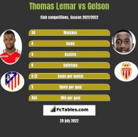Thomas Lemar vs Gelson h2h player stats
