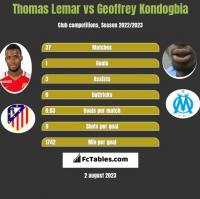 Thomas Lemar vs Geoffrey Kondogbia h2h player stats