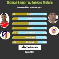 Thomas Lemar vs Gonzalo Melero h2h player stats