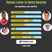 Thomas Lemar vs Gorka Guruzeta h2h player stats