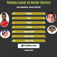 Thomas Lemar vs Hector Herrera h2h player stats