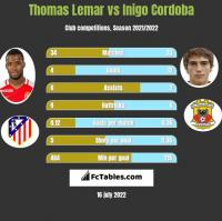 Thomas Lemar vs Inigo Cordoba h2h player stats