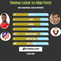 Thomas Lemar vs Inigo Perez h2h player stats