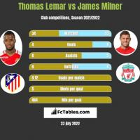 Thomas Lemar vs James Milner h2h player stats