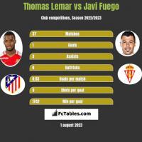 Thomas Lemar vs Javi Fuego h2h player stats