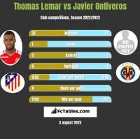 Thomas Lemar vs Javier Ontiveros h2h player stats