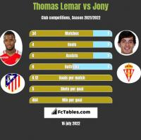 Thomas Lemar vs Jony h2h player stats